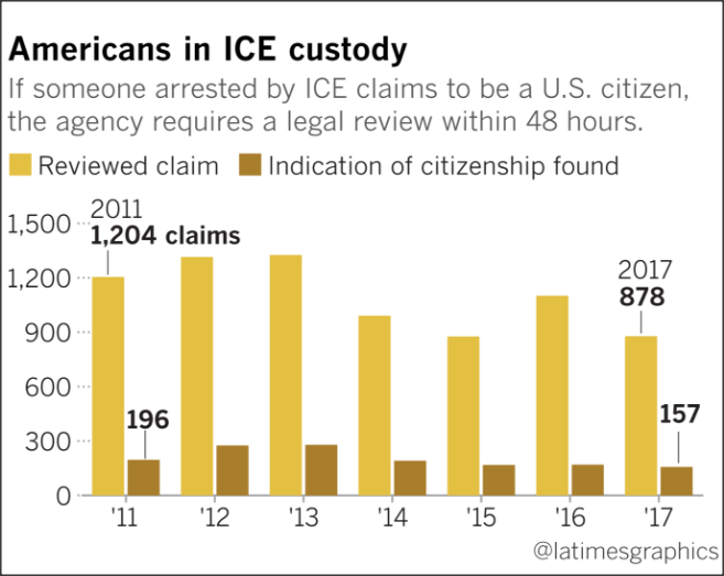 LA Times Americans in ICE Custody