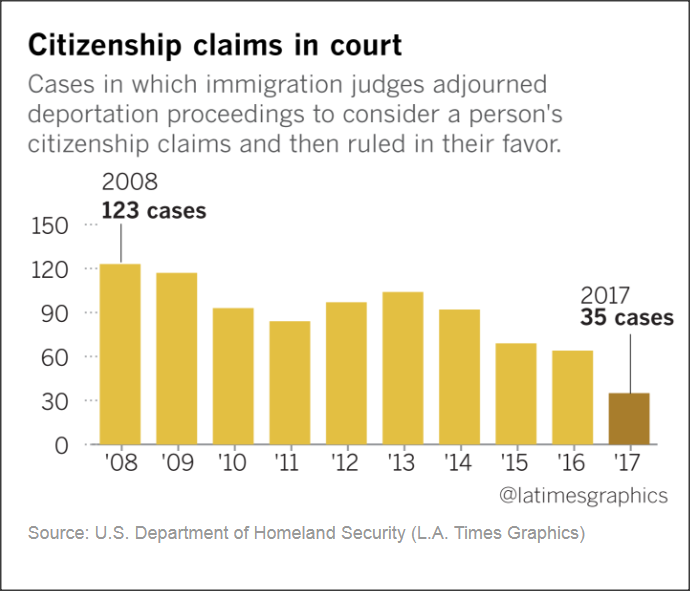 immigration court adjournments