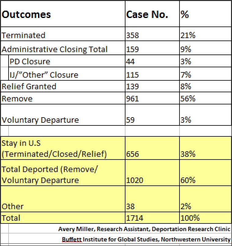 Code 54 Cases by Outcome